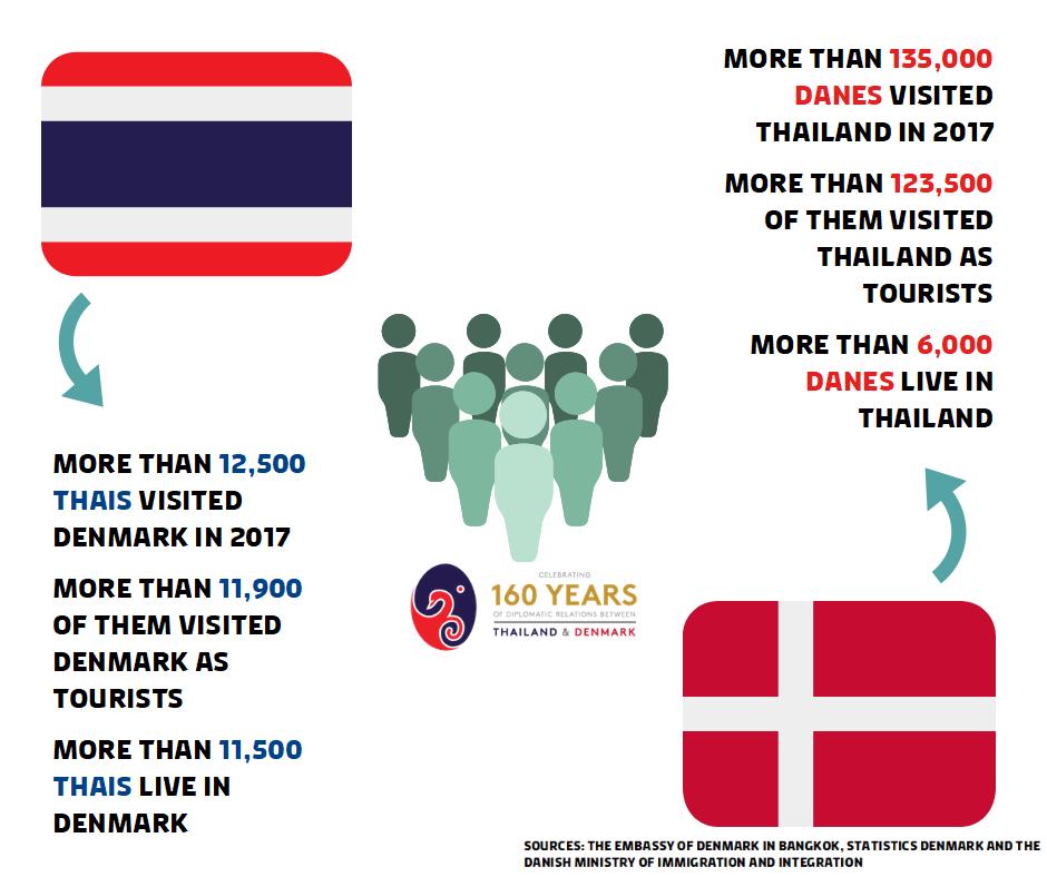 www.thai-dk.dk/uploads/amb637467648_n.png