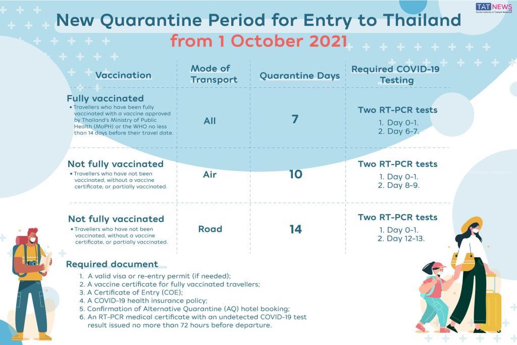 www.thai-dk.dk/uploads/international-arrivals-from-1-october-2021.jpg